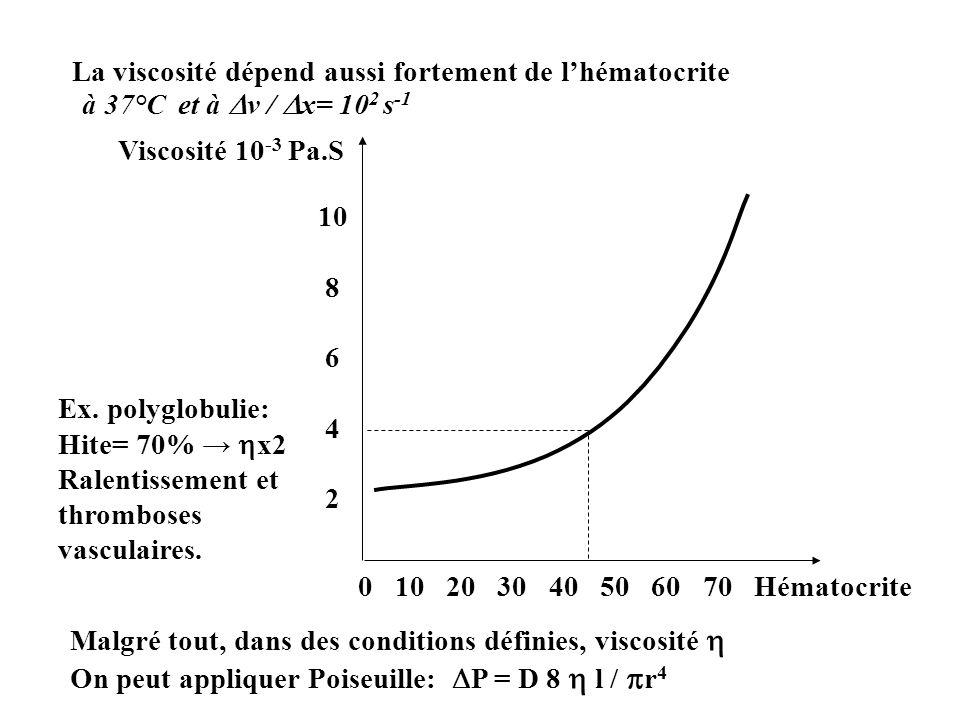 La viscosité dépend aussi fortement de l'hématocrite