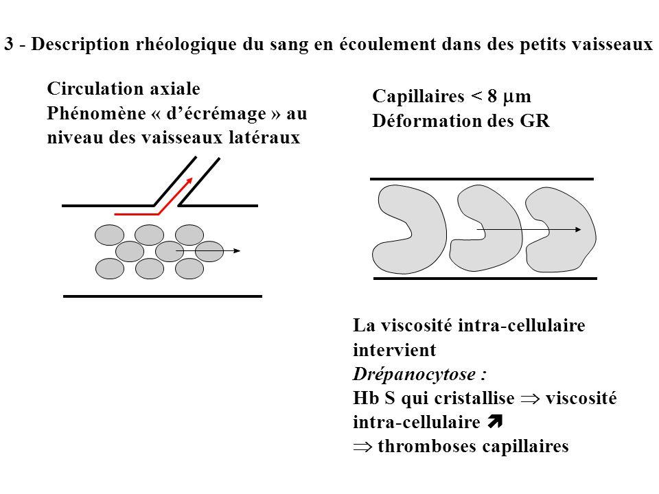3 - Description rhéologique du sang en écoulement dans des petits vaisseaux