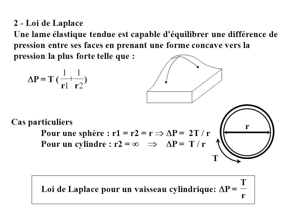 Loi de Laplace pour un vaisseau cylindrique: P =