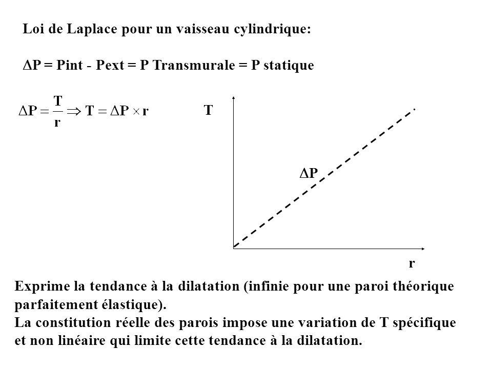 Loi de Laplace pour un vaisseau cylindrique: