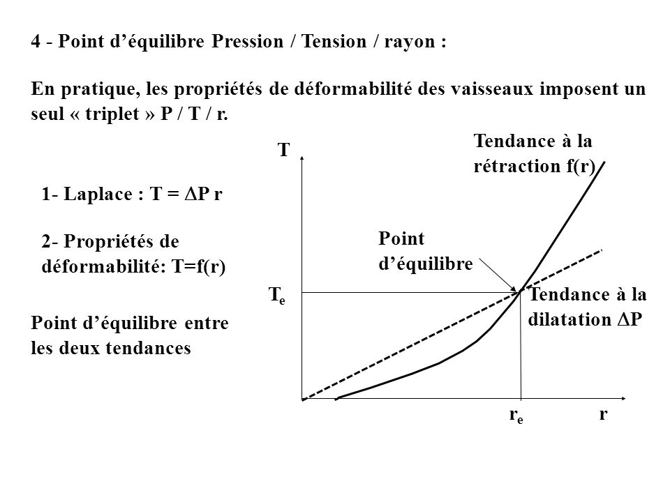 4 - Point d'équilibre Pression / Tension / rayon :