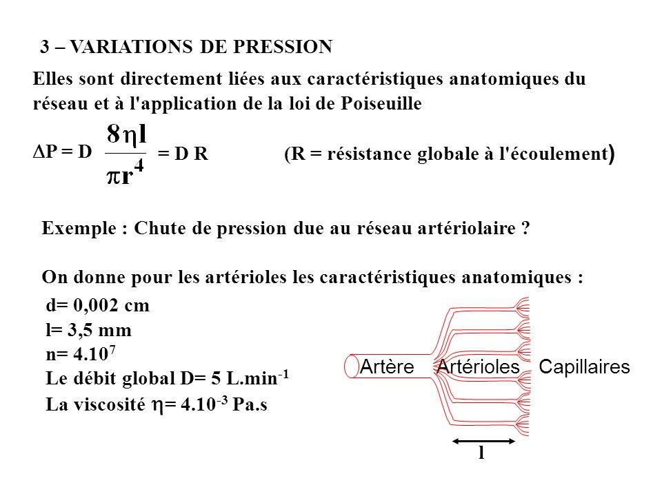 = D R (R = résistance globale à l écoulement)