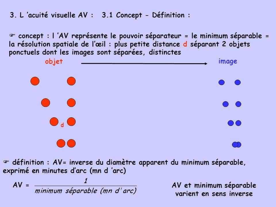 AV et minimum séparable varient en sens inverse