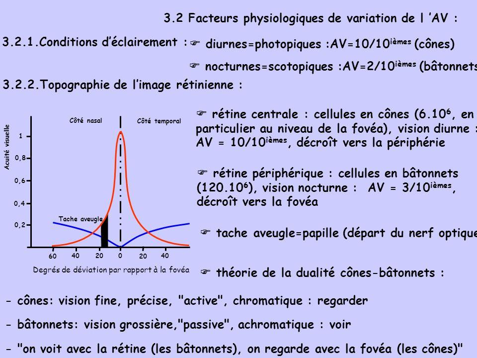 3.2 Facteurs physiologiques de variation de l 'AV :