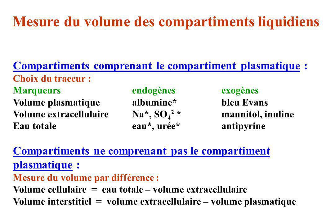 Mesure du volume des compartiments liquidiens