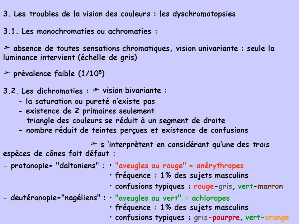 3. Les troubles de la vision des couleurs : les dyschromatopsies