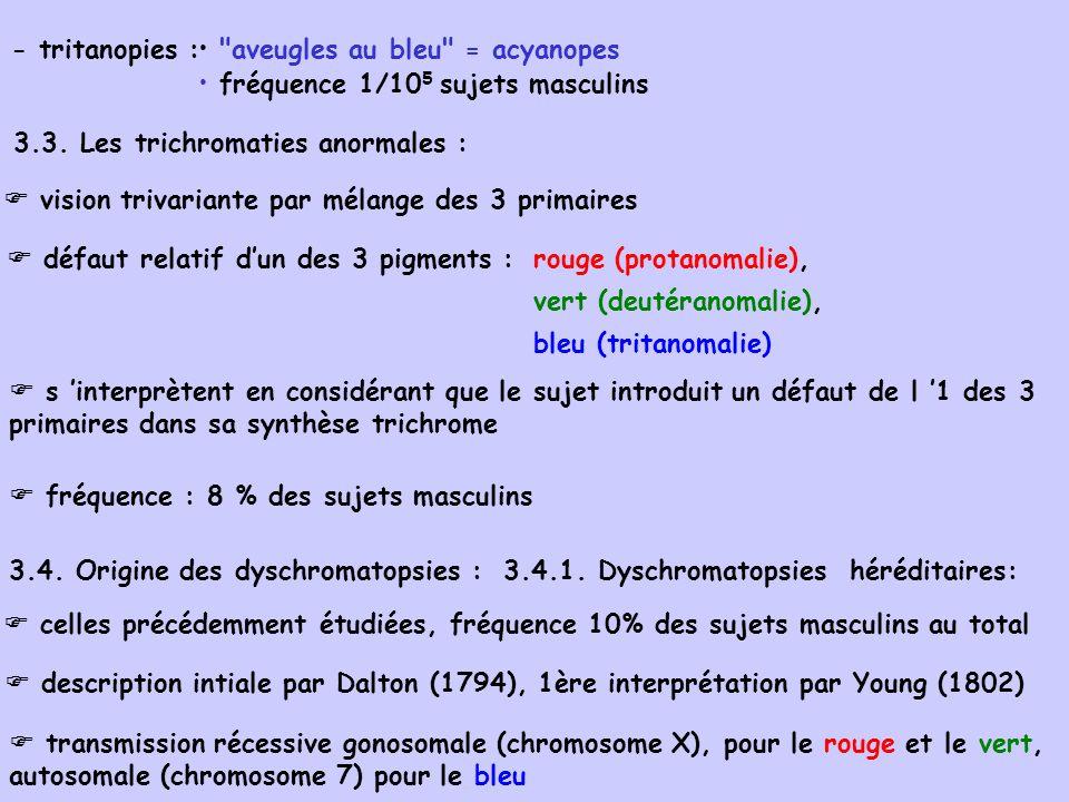 aveugles au bleu = acyanopes fréquence 1/105 sujets masculins