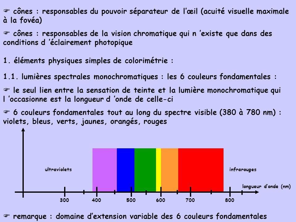 1. éléments physiques simples de colorimétrie :
