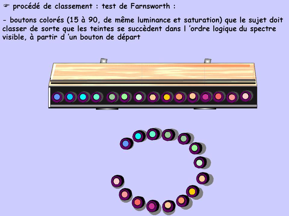  procédé de classement : test de Farnsworth :
