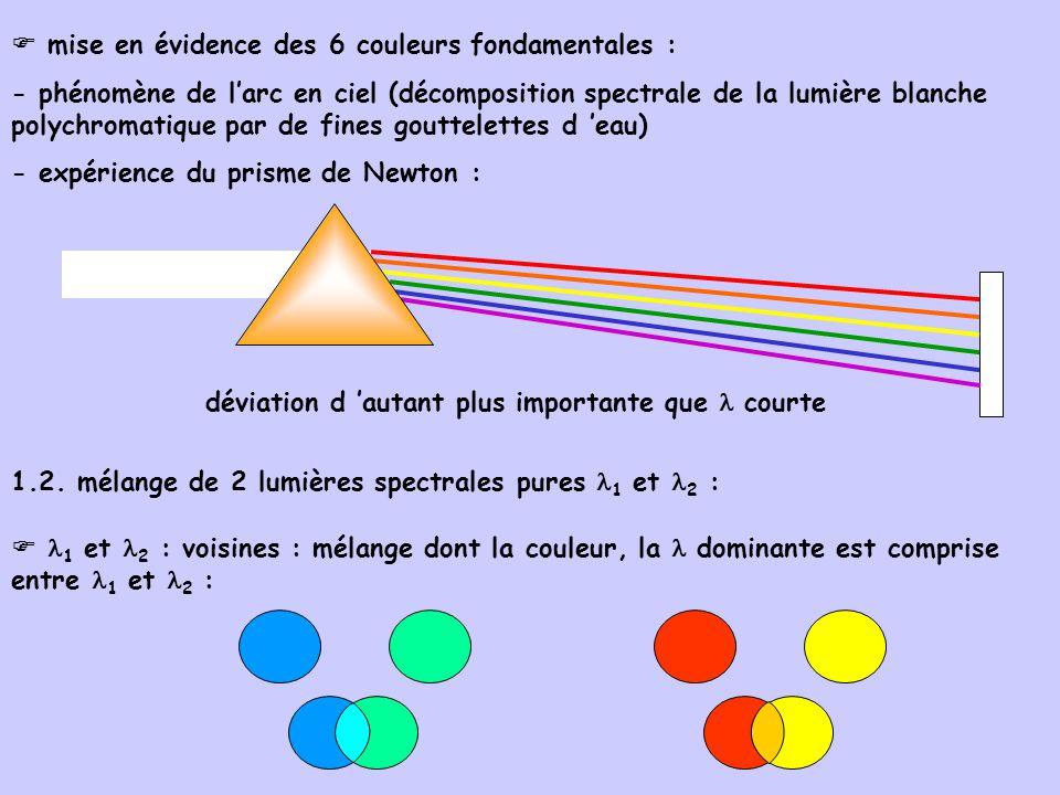  mise en évidence des 6 couleurs fondamentales :