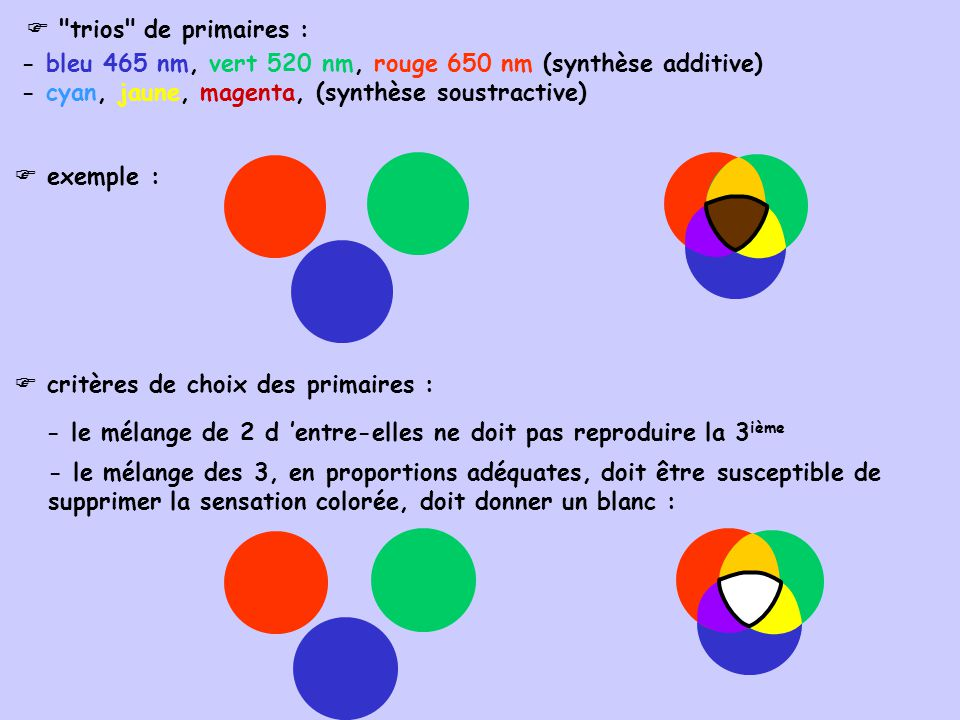  trios de primaires : - bleu 465 nm, vert 520 nm, rouge 650 nm (synthèse additive) - cyan, jaune, magenta, (synthèse soustractive)