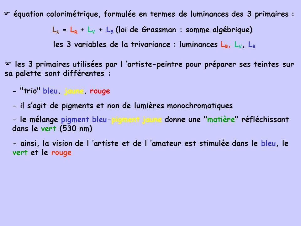 L = LR + LV + LB (loi de Grassman : somme algébrique)