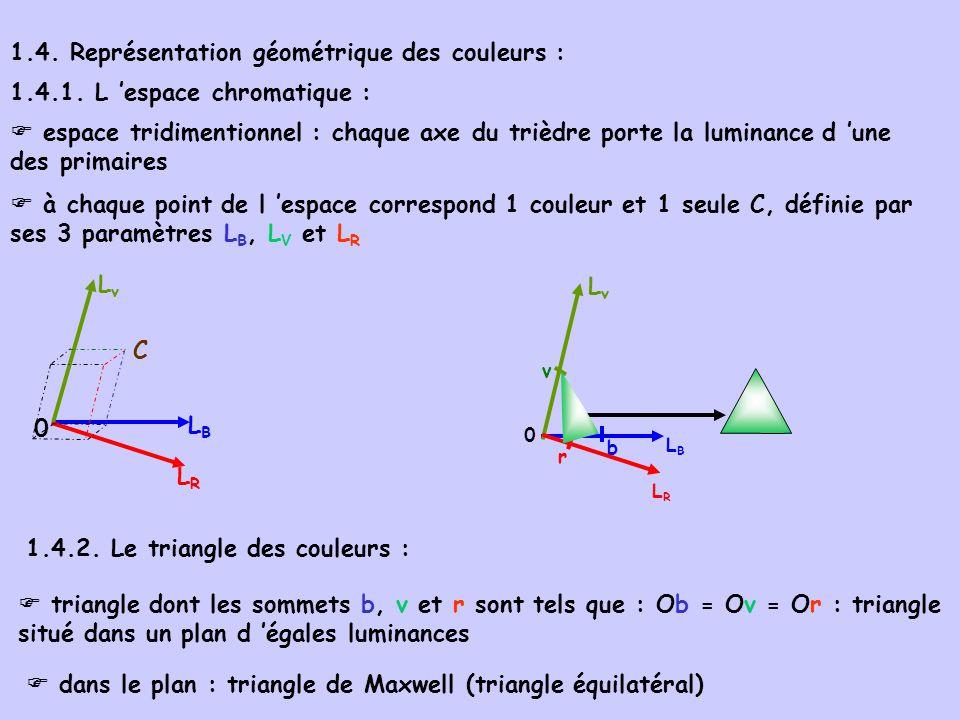 1.4. Représentation géométrique des couleurs :