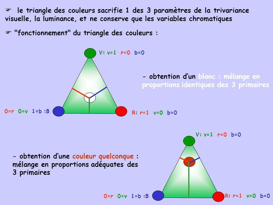  fonctionnement du triangle des couleurs :