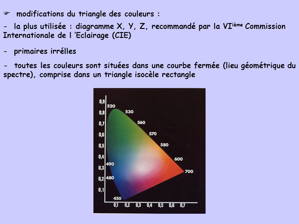  modifications du triangle des couleurs :