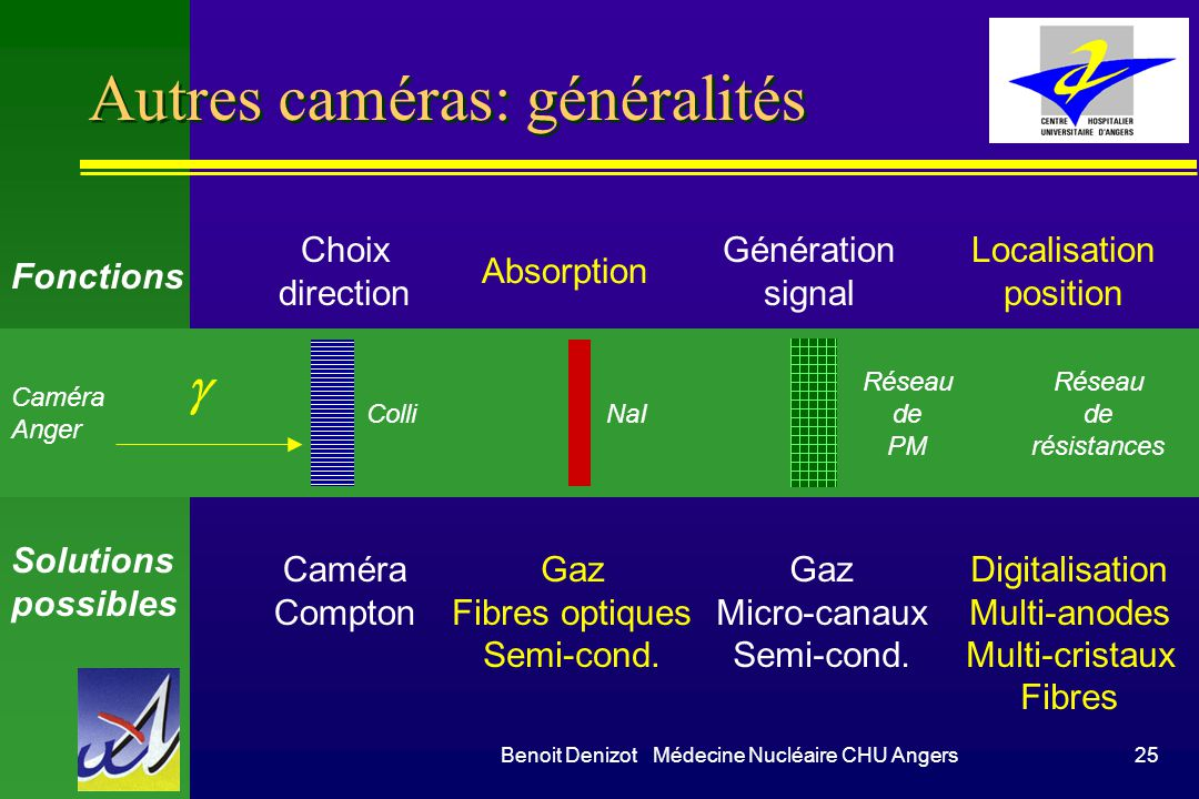 Autres caméras: généralités