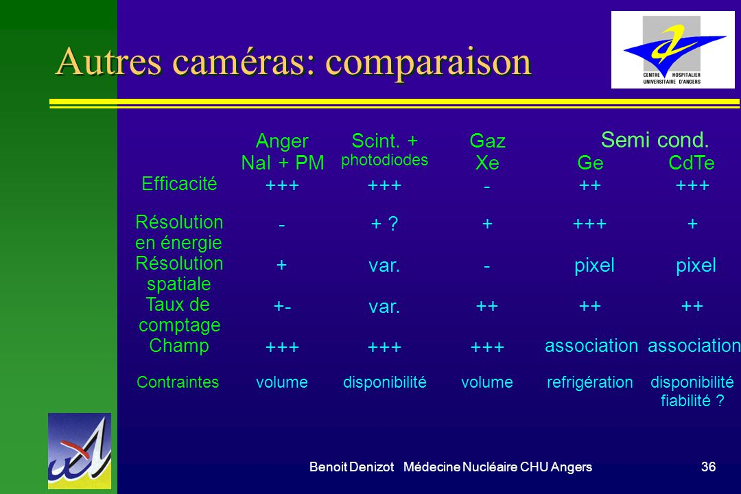 Autres caméras: comparaison