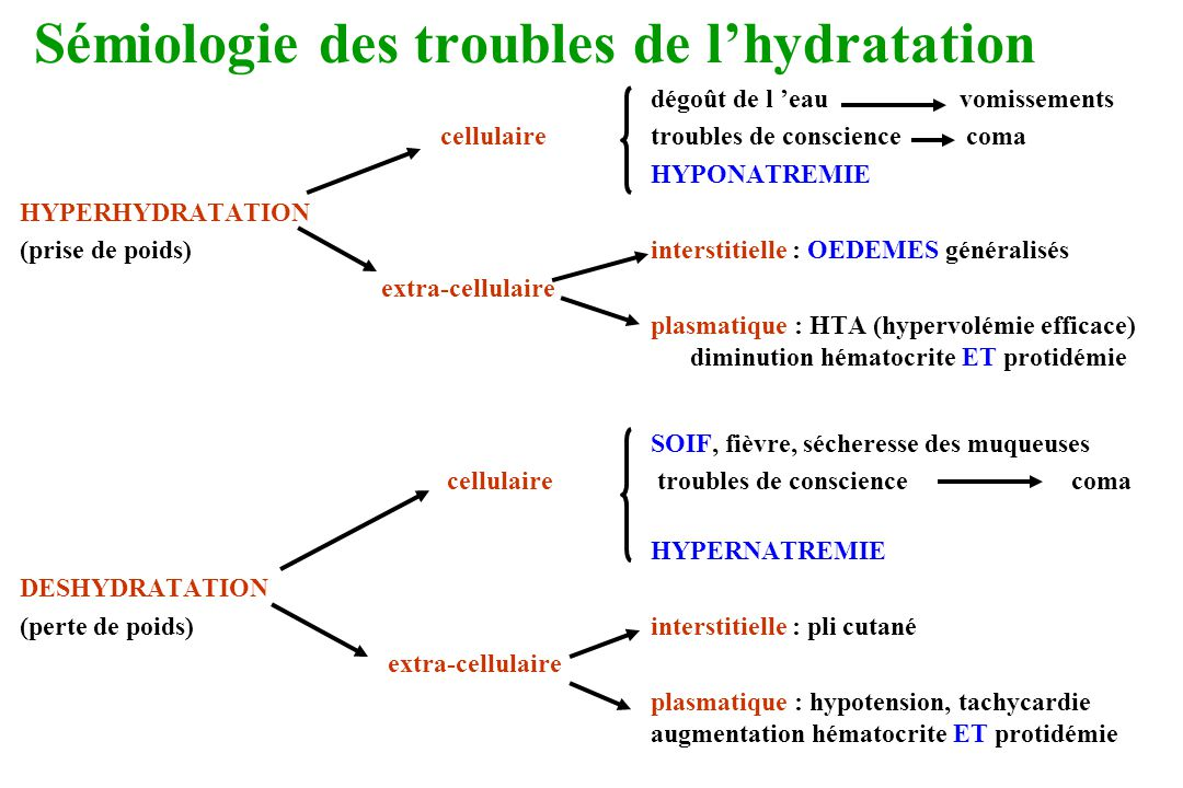 Sémiologie des troubles de l'hydratation