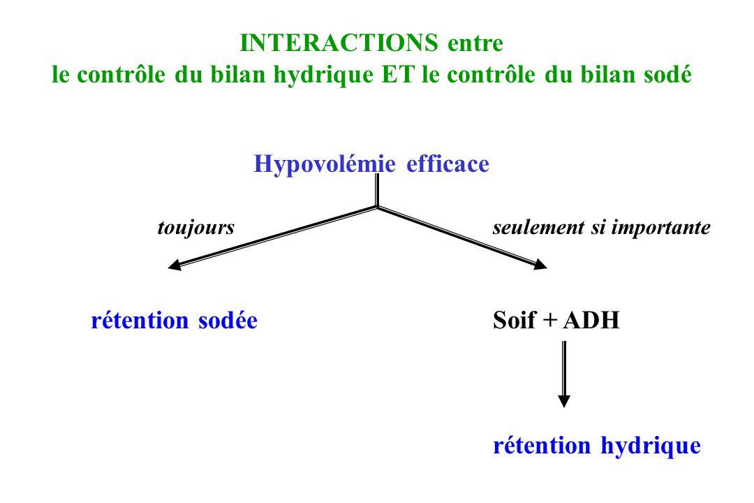 le contrôle du bilan hydrique ET le contrôle du bilan sodé