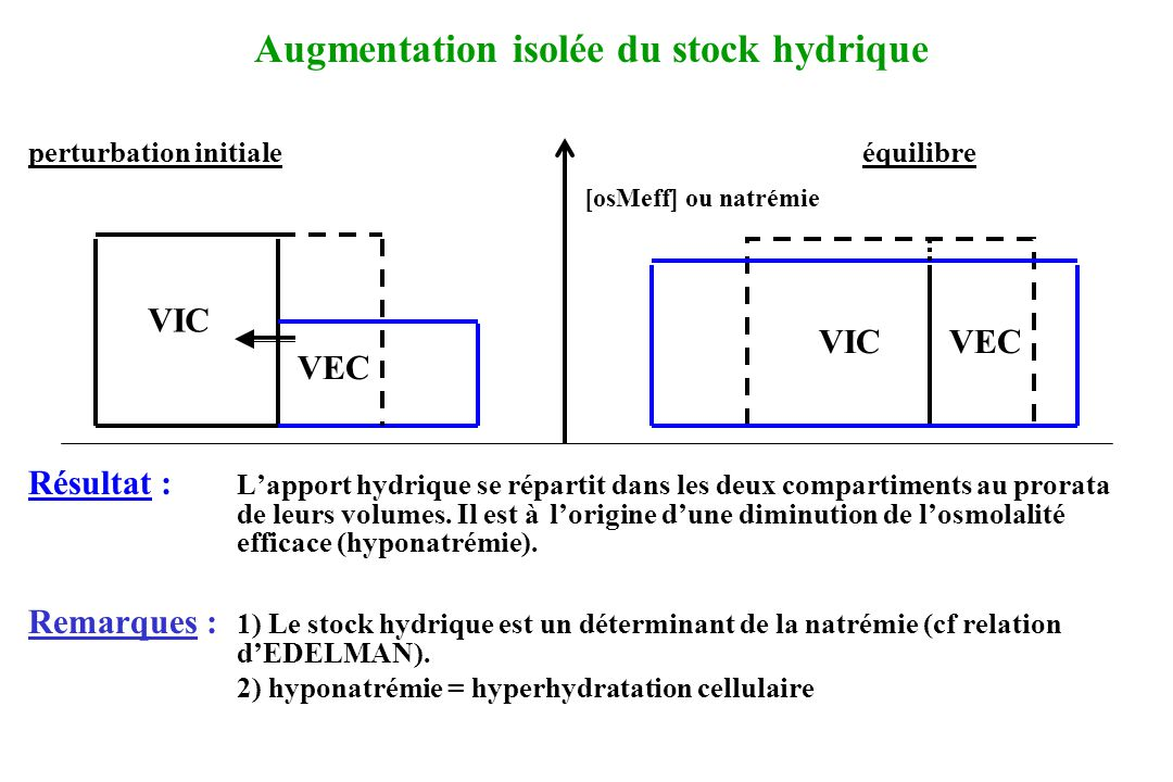 Augmentation isolée du stock hydrique