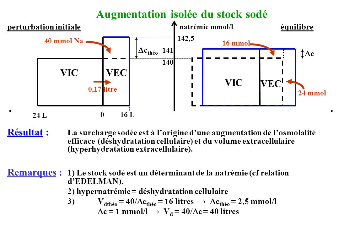 Augmentation isolée du stock sodé