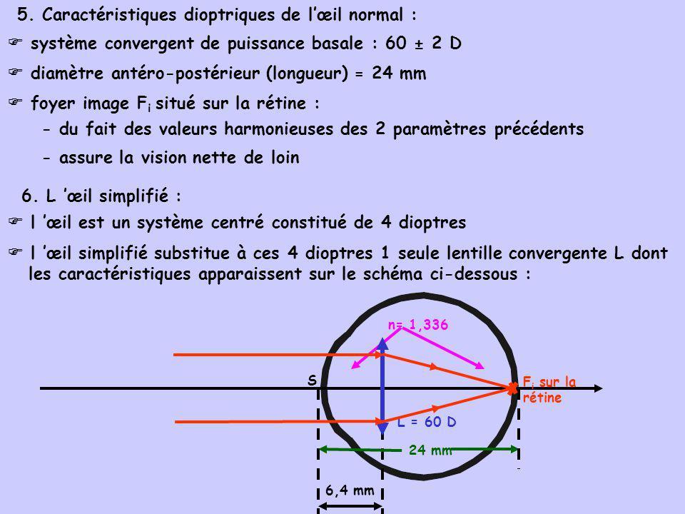 5. Caractéristiques dioptriques de l'œil normal :