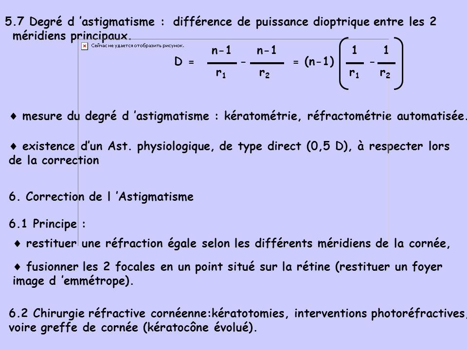 5.7 Degré d 'astigmatisme :
