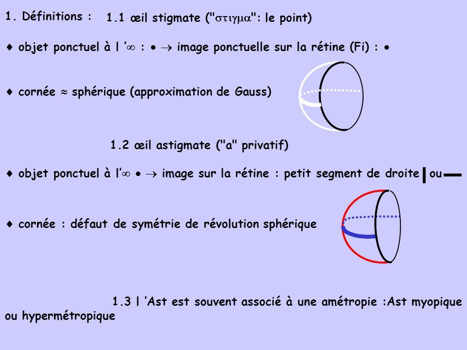 1. Définitions : 1.1 œil stigmate (  : le point)  objet ponctuel à l ' :   image ponctuelle sur la rétine (Fi) : 