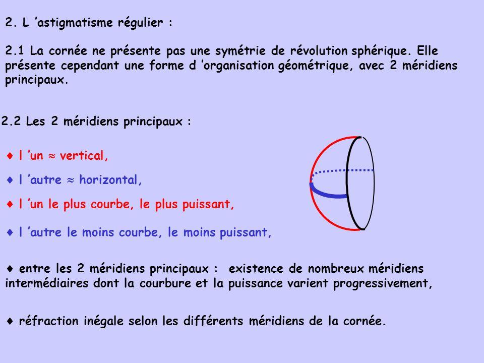 2. L 'astigmatisme régulier :