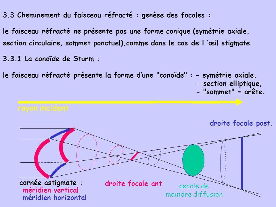 3.3 Cheminement du faisceau réfracté : genèse des focales :