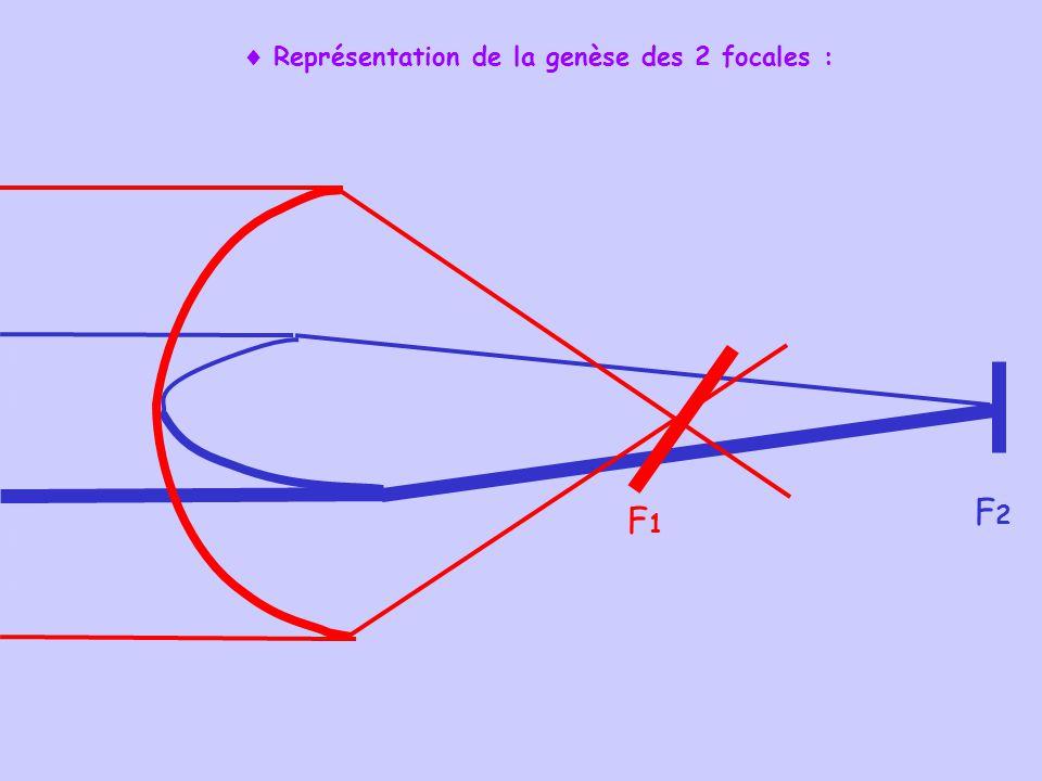  Représentation de la genèse des 2 focales :