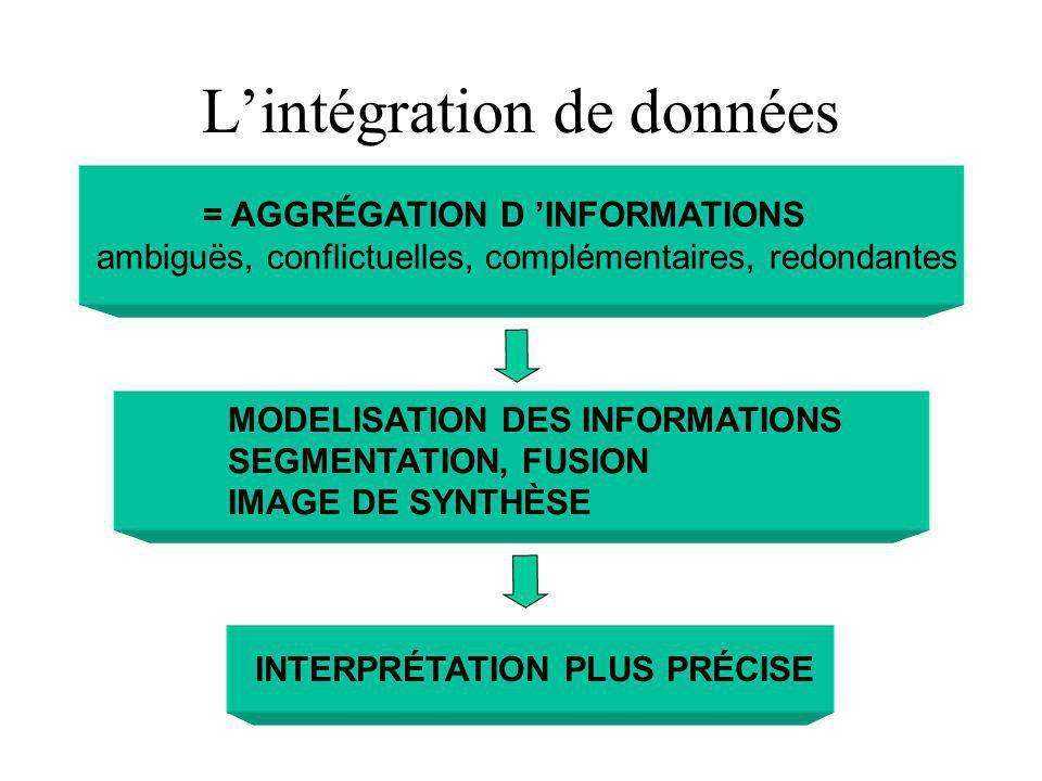 L'intégration de données
