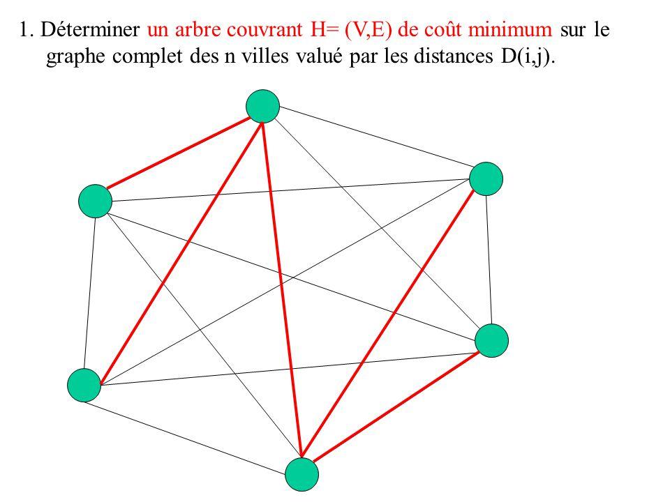 1. Déterminer un arbre couvrant H= (V,E) de coût minimum sur le