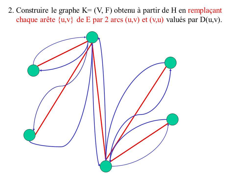 2. Construire le graphe K= (V, F) obtenu à partir de H en remplaçant