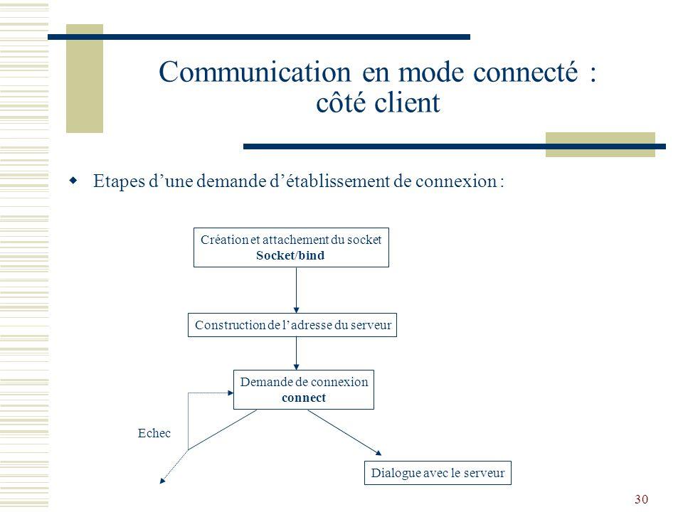 Communication en mode connecté : côté client