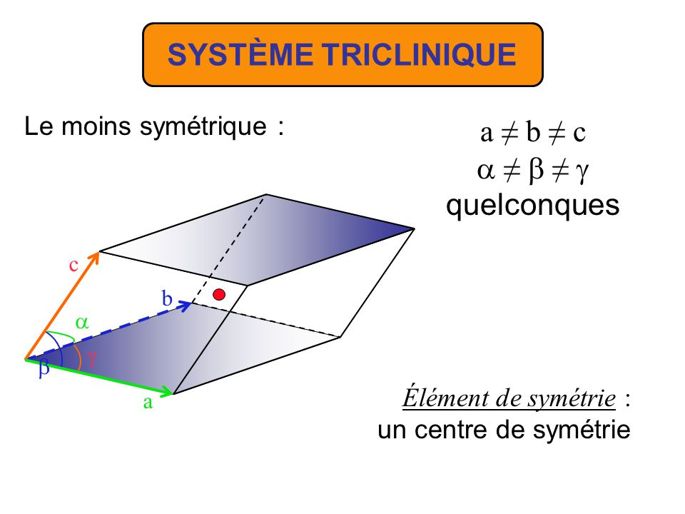 SYSTÈME TRICLINIQUE a ≠ b ≠ c a ≠ b ≠  quelconques