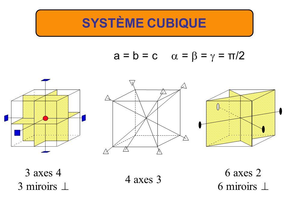 SYSTÈME CUBIQUE a = b = c a = b = g = π/2 3 axes 4 3 miroirs ^