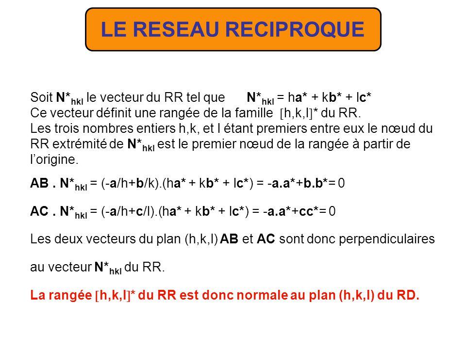 LE RESEAU RECIPROQUE Soit N*hkl le vecteur du RR tel que N*hkl = ha* + kb* + lc* Ce vecteur définit une rangée de la famille h,k,l* du RR.