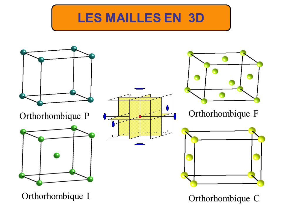 LES MAILLES EN 3D Orthorhombique F Orthorhombique P Orthorhombique I