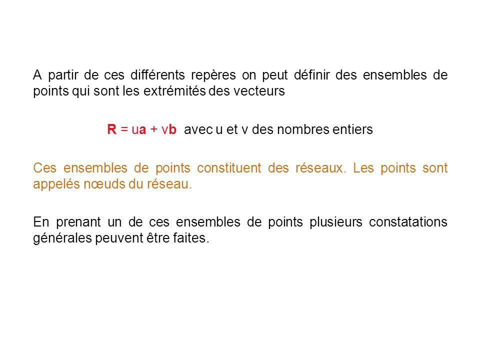 R = ua + vb avec u et v des nombres entiers