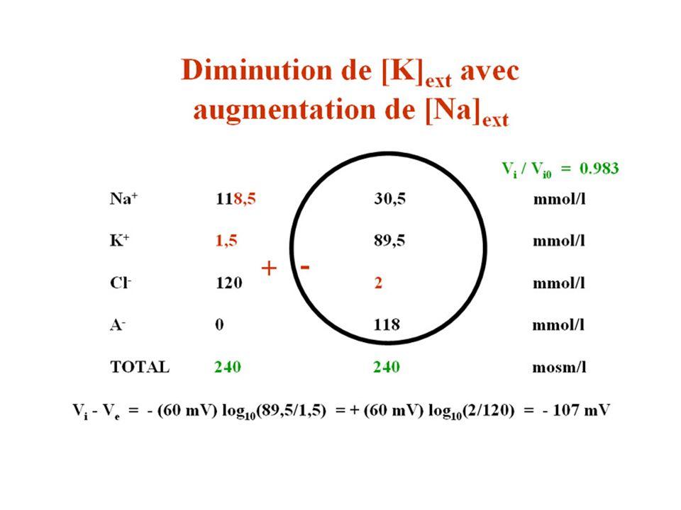 Diminution de K augmentation de Na 3