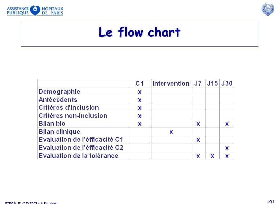 Le flow chart