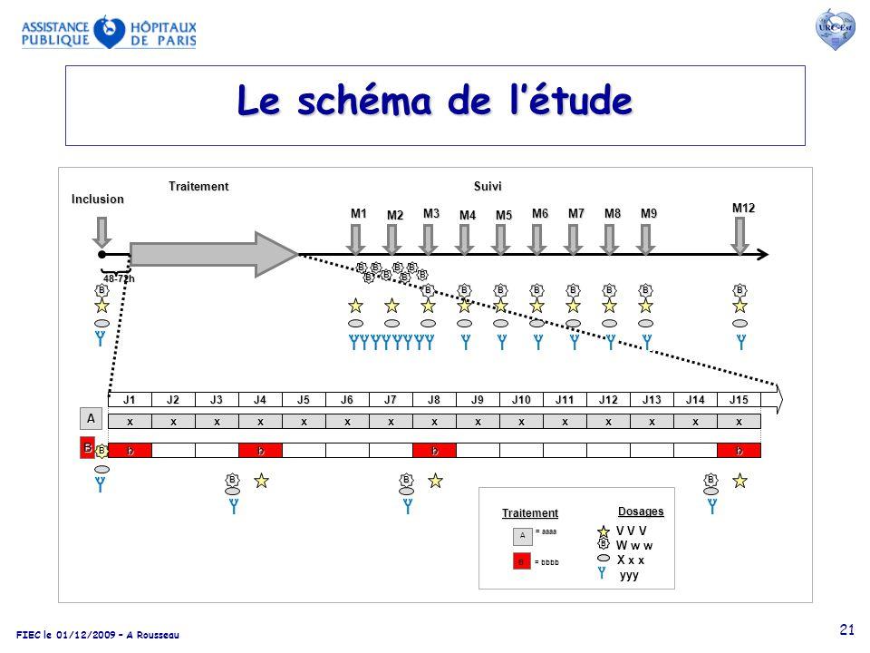 Le schéma de l'étude Inclusion Traitement B A x M1 M2 M3 M4 M5 M6 M7