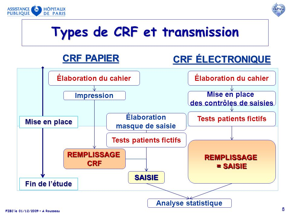 Types de CRF et transmission