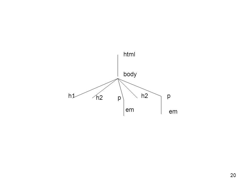 html body h1 h2 p h2 p em em Permet de definir le style,