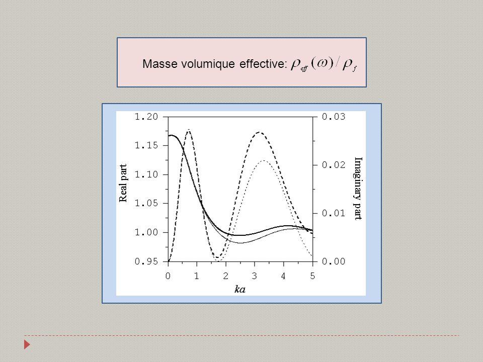 Masse volumique effective: