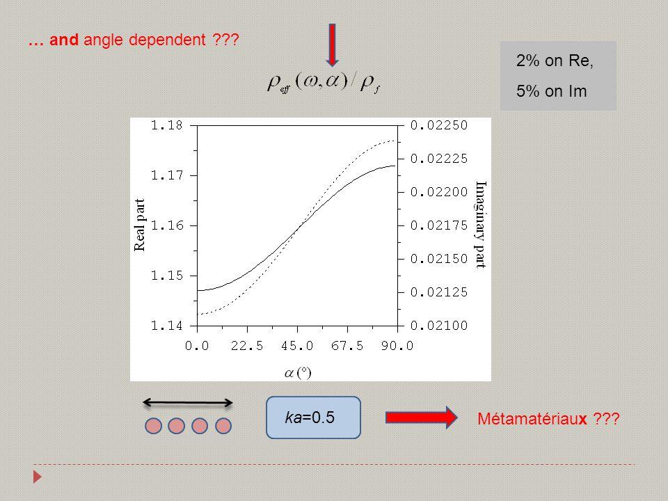 … and angle dependent ka=0.5 2% on Re, 5% on Im Métamatériaux