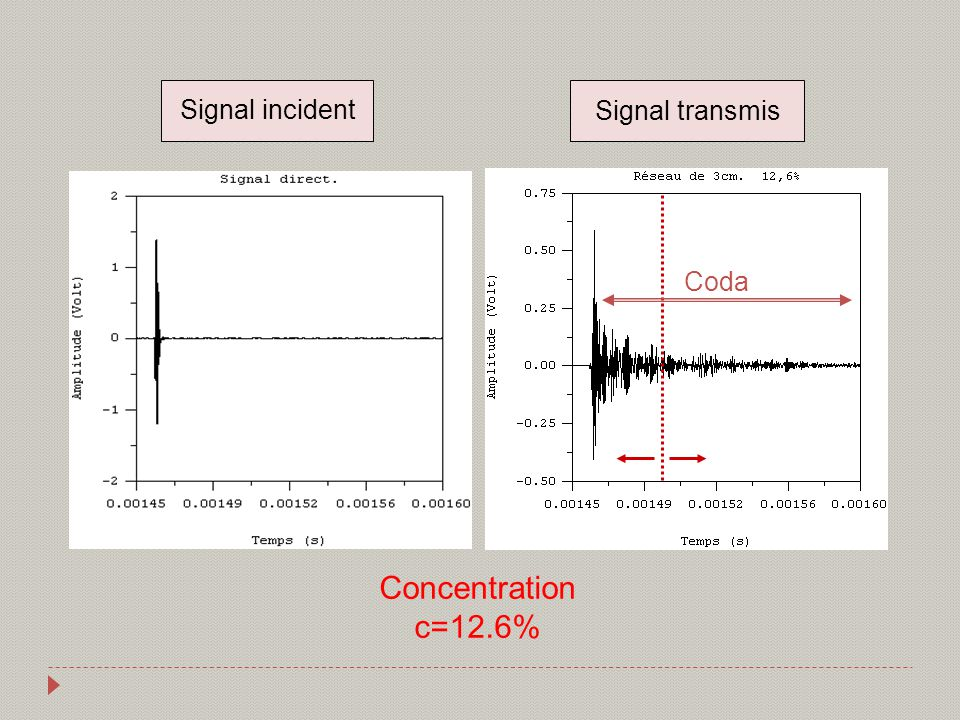 Concentration c=12.6% Signal incident Signal transmis Coda