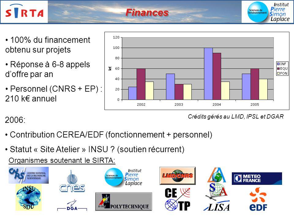Finances 100% du financement obtenu sur projets
