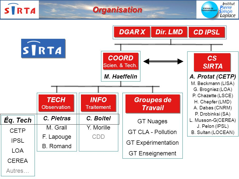 SIRTA Organisation CD IPSL Dir. LMD DGAR X COORD Scien. & Tech. CS